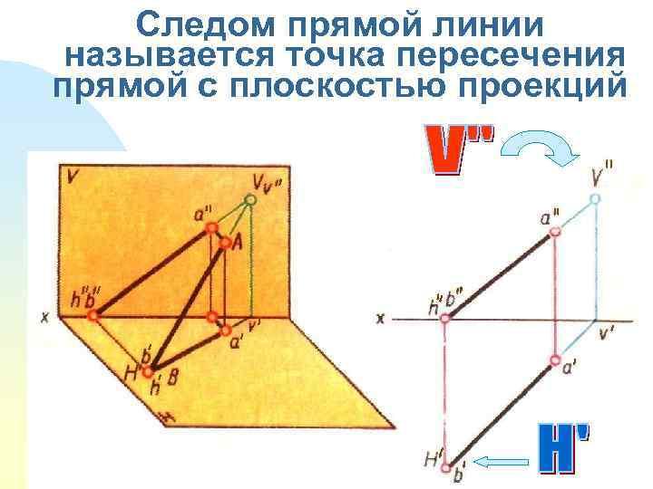 Следом прямой линии называется точка пересечения прямой с плоскостью проекций