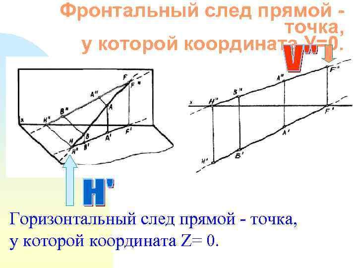 Фронтальный след прямой точка, у которой координата У=0. Горизонтальный след прямой - точка, у
