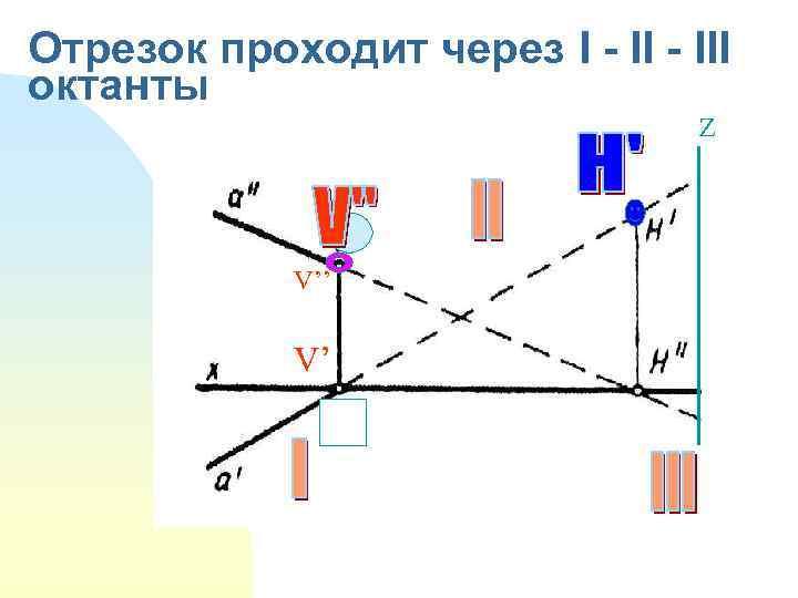Отрезок проходит через I - III октанты Z V'' V'