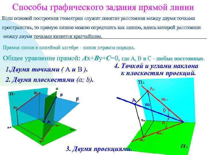 Способы графического задания прямой линии Если основой построения геометрии служит понятие расстояния между двумя