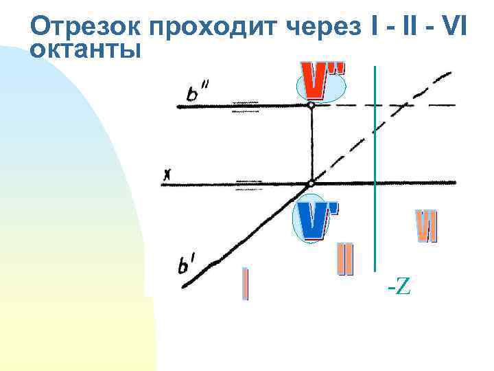 Отрезок проходит через I - II - VI октанты -Z