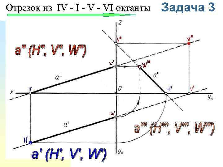 Отрезок из IV - I - VI октанты Задача 3