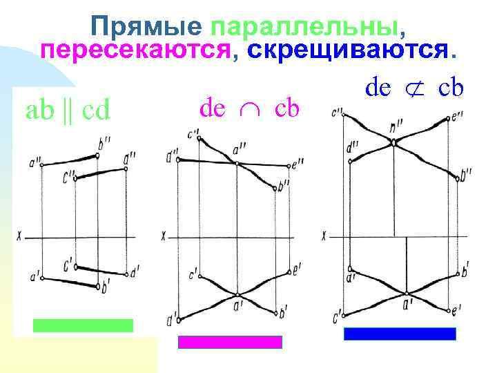Прямые параллельны, пересекаются, скрещиваются. de cb ab || cd