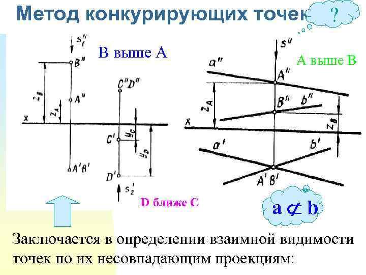 Метод конкурирующих точек В выше А D ближе С ? А выше В a