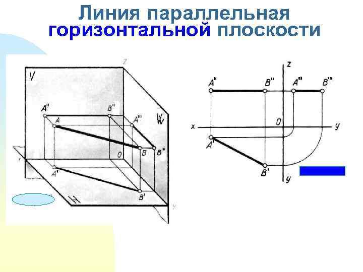 Линия параллельная горизонтальной плоскости