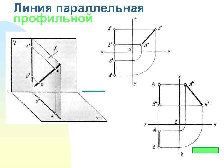 Линия параллельная профильной плоскости