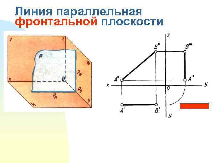 Линия параллельная фронтальной плоскости