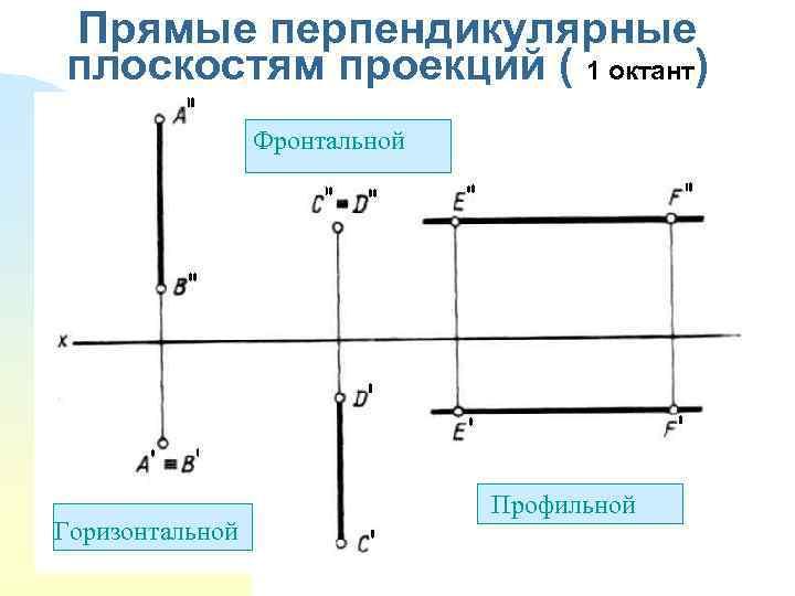 Прямые перпендикулярные плоскостям проекций ( 1 октант) Фронтальной Горизонтальной Профильной ПП Профильной