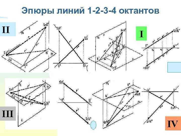 Эпюры линий 1 -2 -3 -4 октантов II I IV