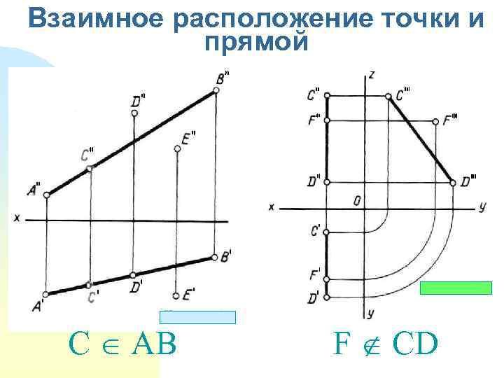 Взаимное расположение точки и прямой C AB F CD