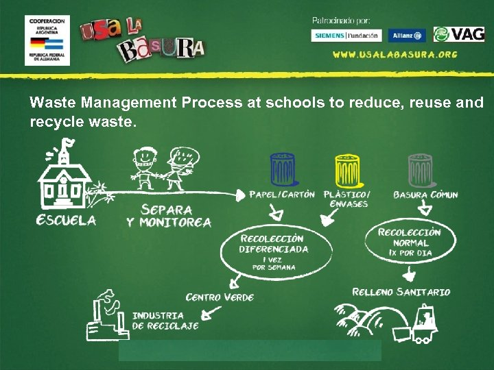 Waste Management Process at schools to reduce, reuse and recycle waste.