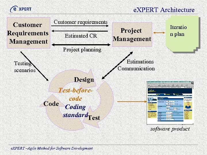 e. XPERT Architecture Customer requirements Customer Project Requirements Estimated CR Management Iteratio n plan