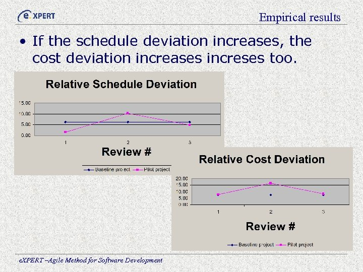 Empirical results • If the schedule deviation increases, the cost deviation increases increses too.
