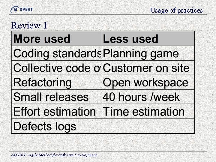 Usage of practices Review 1 e. XPERT –Agile Method for Software Development