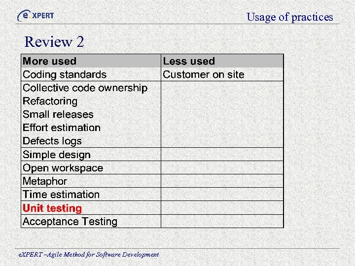 Usage of practices Review 2 e. XPERT –Agile Method for Software Development