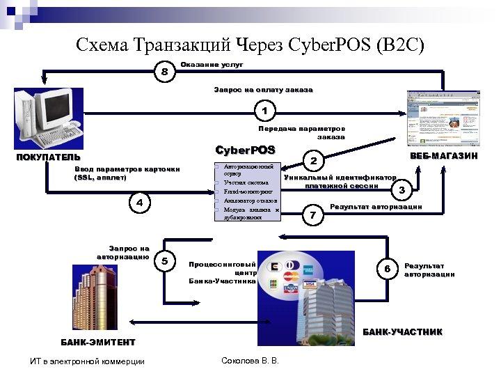 Схема Транзакций Через Cyber. POS (В 2 С) 8 Оказание услуг Запрос на оплату