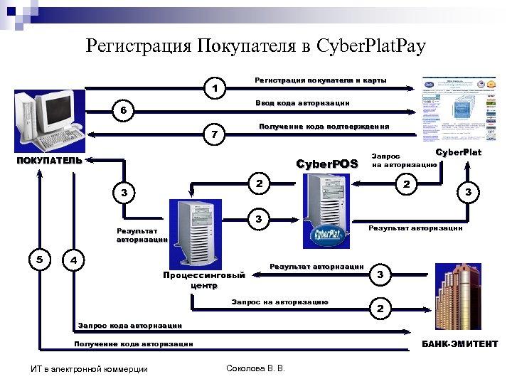 Регистрация Покупателя в Cyber. Plat. Pay Регистрация покупателя и карты 1 Ввод кода авторизации