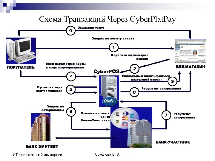 Схема Транзакций Через Cyber. Plat. Pay 9 Оказание услуг Запрос на оплату заказа 1