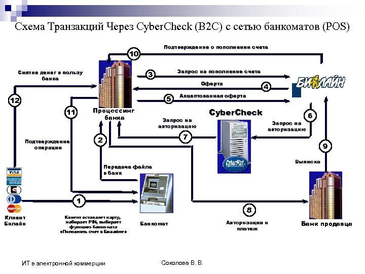 Схема Транзакций Через Cyber. Check (B 2 С) c сетью банкоматов (POS) Подтверждение о