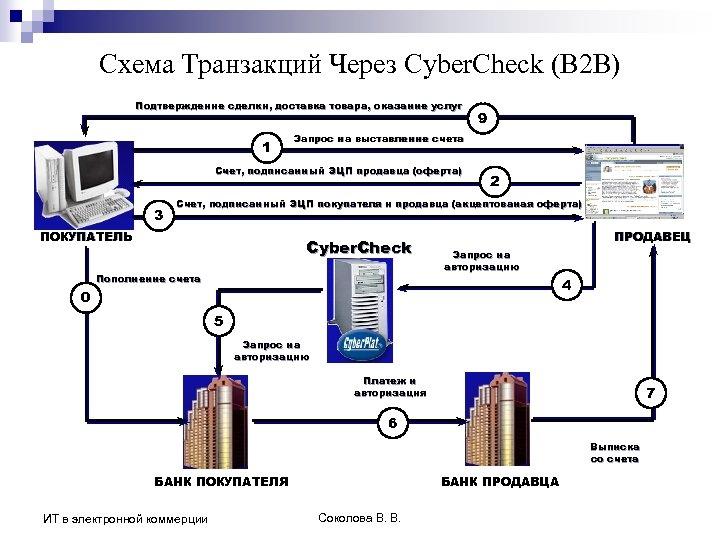 Схема Транзакций Через Cyber. Check (B 2 B) Подтверждение сделки, доставка товара, оказание услуг