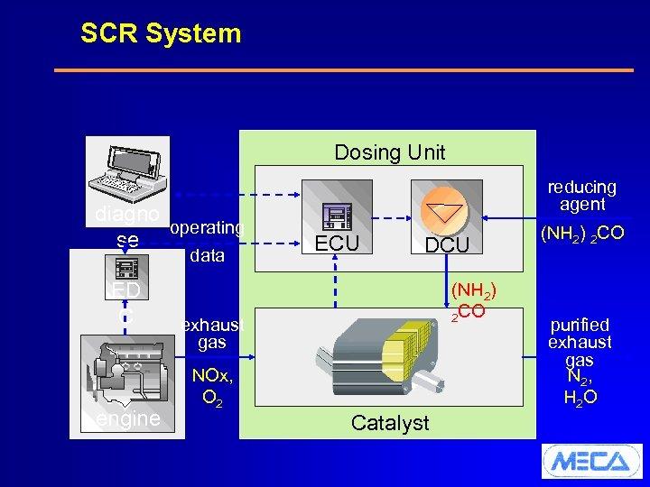 SCR System Dosing Unit diagno operating se data ED C engine reducing agent ECU