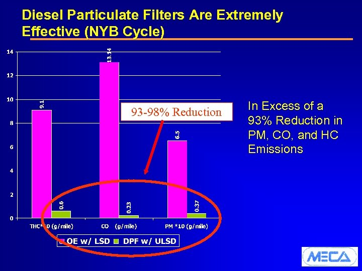 Diesel Particulate Filters Are Extremely Effective (NYB Cycle) 93 -98% Reduction In Excess of