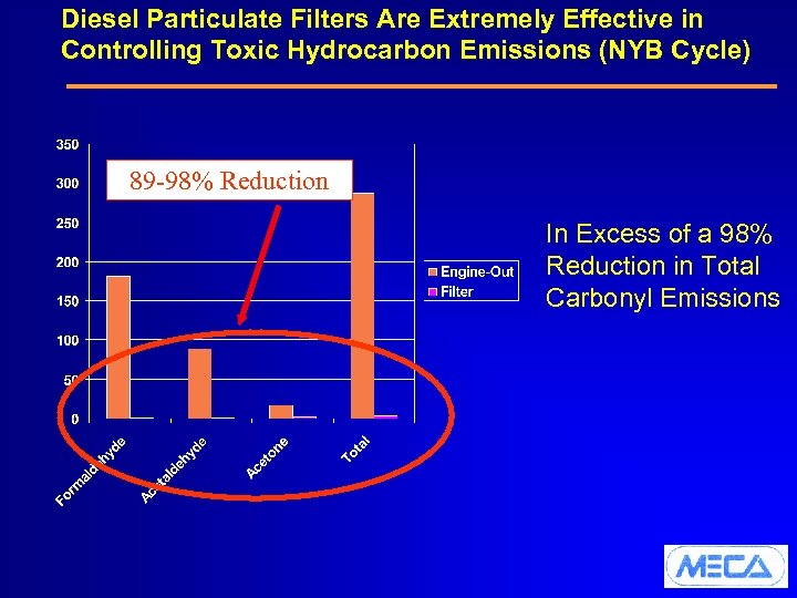 Diesel Particulate Filters Are Extremely Effective in Controlling Toxic Hydrocarbon Emissions (NYB Cycle) 89