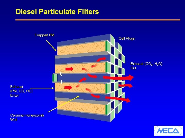 Diesel Particulate Filters Trapped PM Cell Plugs Exhaust (CO 2, H 2 O) Out