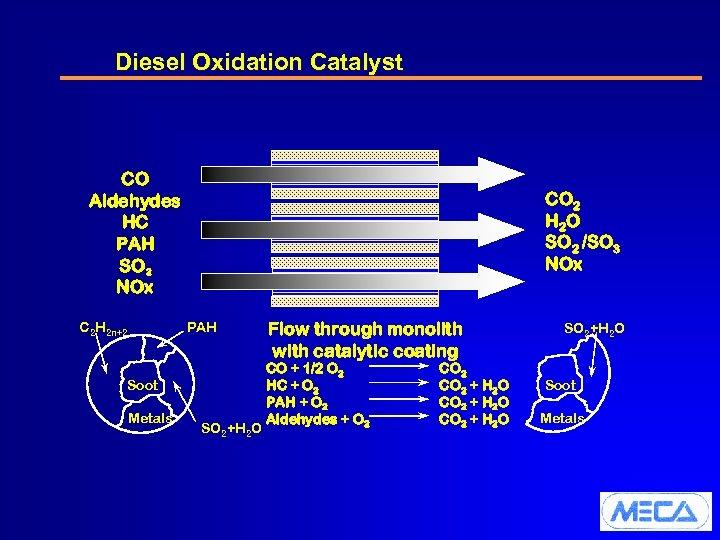 Diesel Oxidation Catalyst CO Aldehydes HC PAH SO 2 NOx C 2 H 2