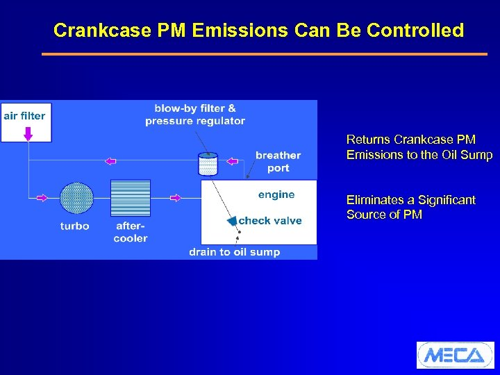 Crankcase PM Emissions Can Be Controlled Returns Crankcase PM Emissions to the Oil Sump