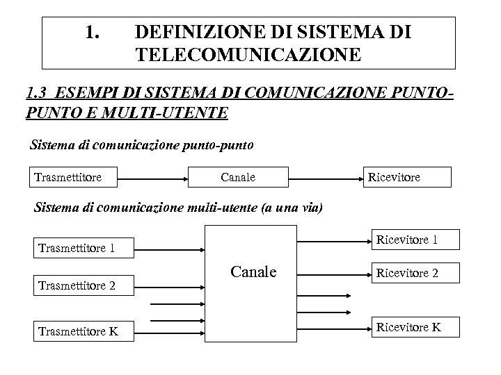 1. DEFINIZIONE DI SISTEMA DI TELECOMUNICAZIONE 1. 3 ESEMPI DI SISTEMA DI COMUNICAZIONE PUNTO