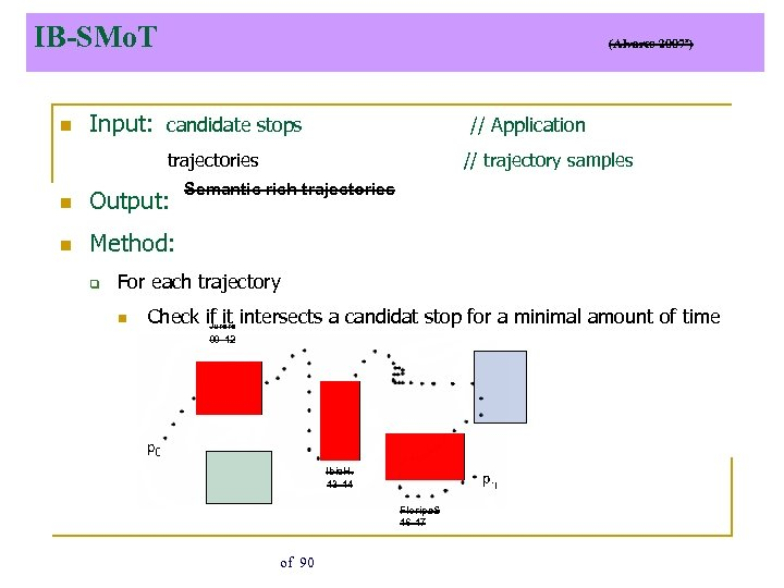 IB-SMo. T n (Alvares 2007ª) Input: candidate stops // Application trajectories n Output: n