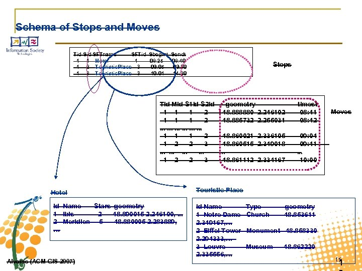 Schema of Stops and Moves Tid SFTname SFTid 1 1 Hotel 1 1 2