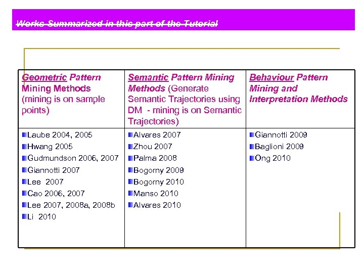 Works Summarized in this part of the Tutorial Geometric Pattern Mining Methods (mining is