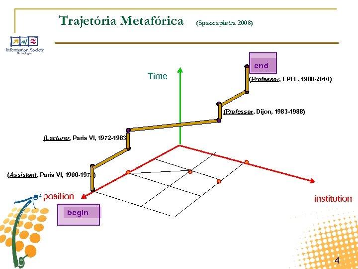 Trajetória Metafórica (Spaccapietra 2008) end Time (Professor, EPFL, 1988 -2010) (Professor, Dijon, 1983 -1988)