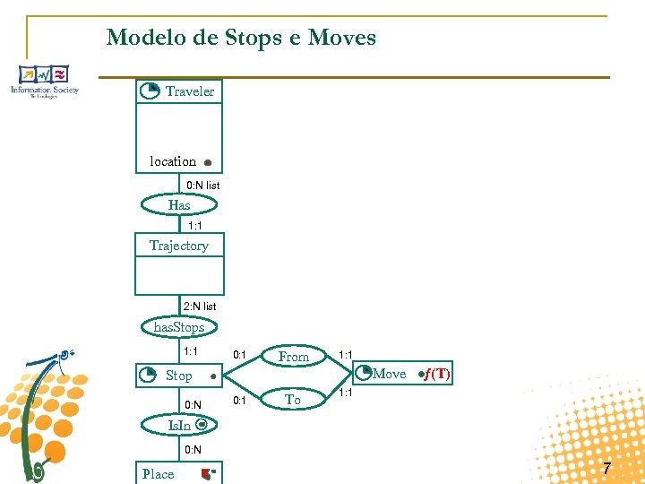 Modelo de Stops e Moves Traveler location 0: N list Has 1: 1 Trajectory