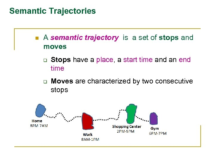 Semantic Trajectories n A semantic trajectory is a set of stops and moves q