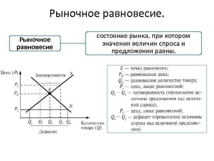Рыночное равновесие состояние рынка, при котором значения величин спроса и предложения равны.