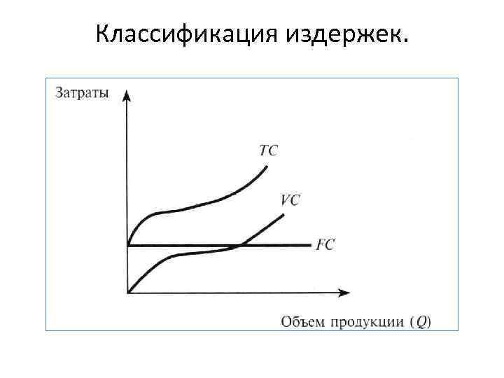 Классификация издержек.