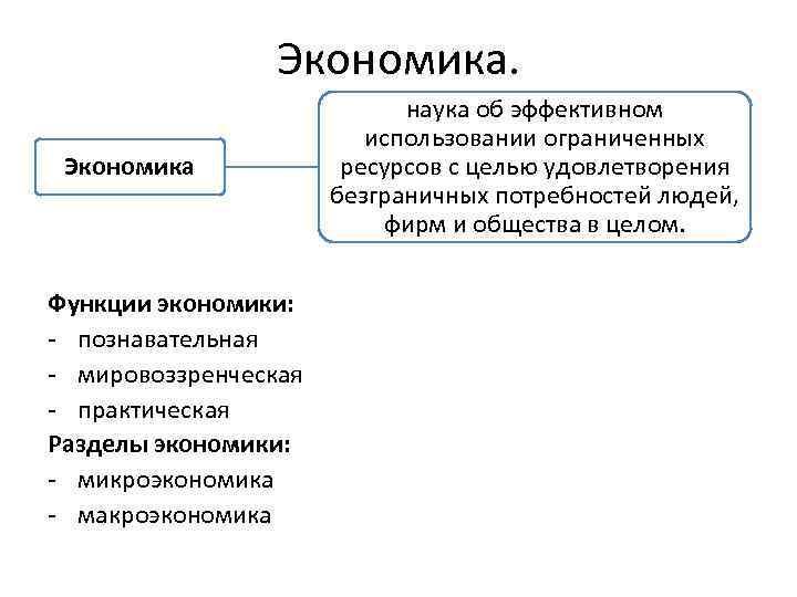 Экономика Функции экономики: - познавательная - мировоззренческая - практическая Разделы экономики: - микроэкономика -