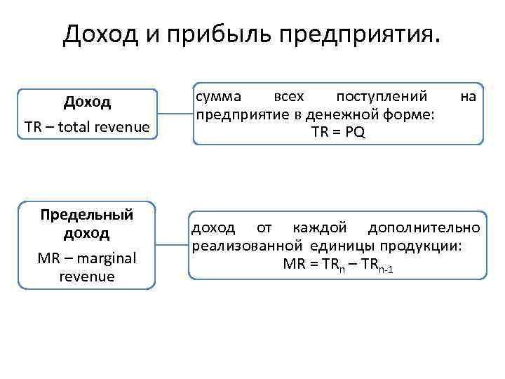 Доход и прибыль предприятия. Доход TR – total revenue Предельный доход MR – marginal