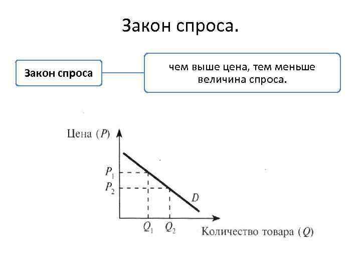 Закон спроса чем выше цена, тем меньше величина спроса.