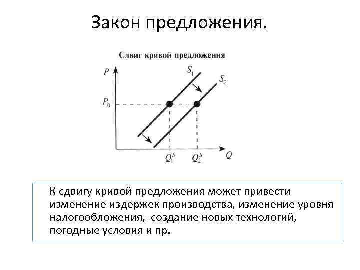 Закон предложения. К сдвигу кривой предложения может привести изменение издержек производства, изменение уровня налогообложения,
