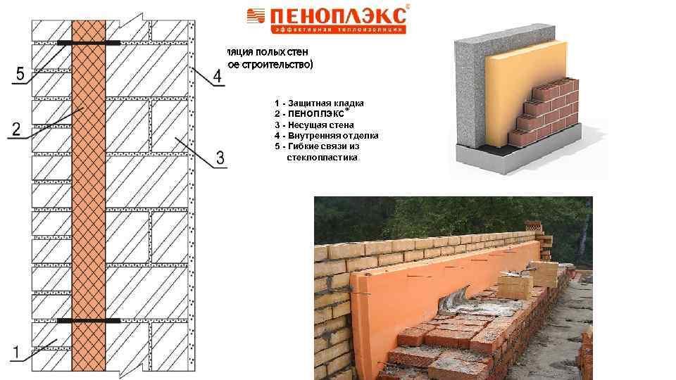 Изоляция полых стен (новое строительство) 1 - Защитная кладка 2 - ПЕНОПЛЭКС® 3 -
