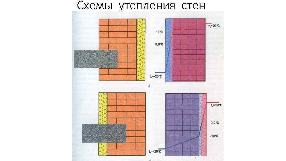 Схемы утепления стен