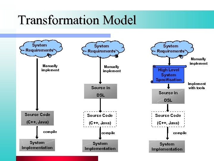 Transformation Model System Requirements Manually implement High Level System Specification Source in DSL Source
