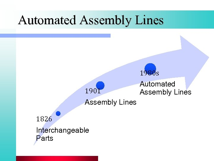 Automated Assembly Lines 1901 Assembly Lines 1826 Interchangeable Parts 1980 s Automated Assembly Lines