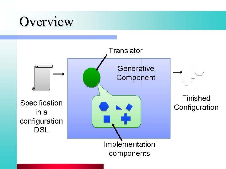Overview Translator Generative Component Finished Configuration Specification in a configuration DSL Implementation components