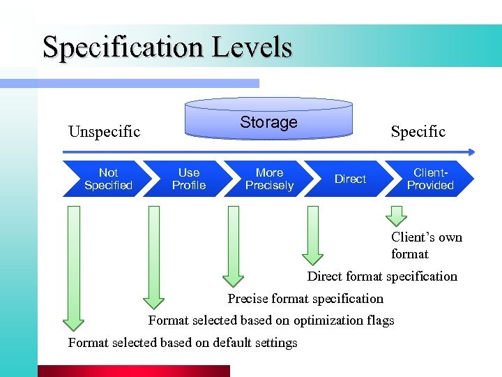 Specification Levels Storage Unspecific Not Specified Use Profile More Precisely Specific Client. Provided Direct