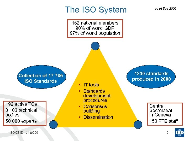 The ISO System as at Dec 2009 162 national members 98% of world GDP